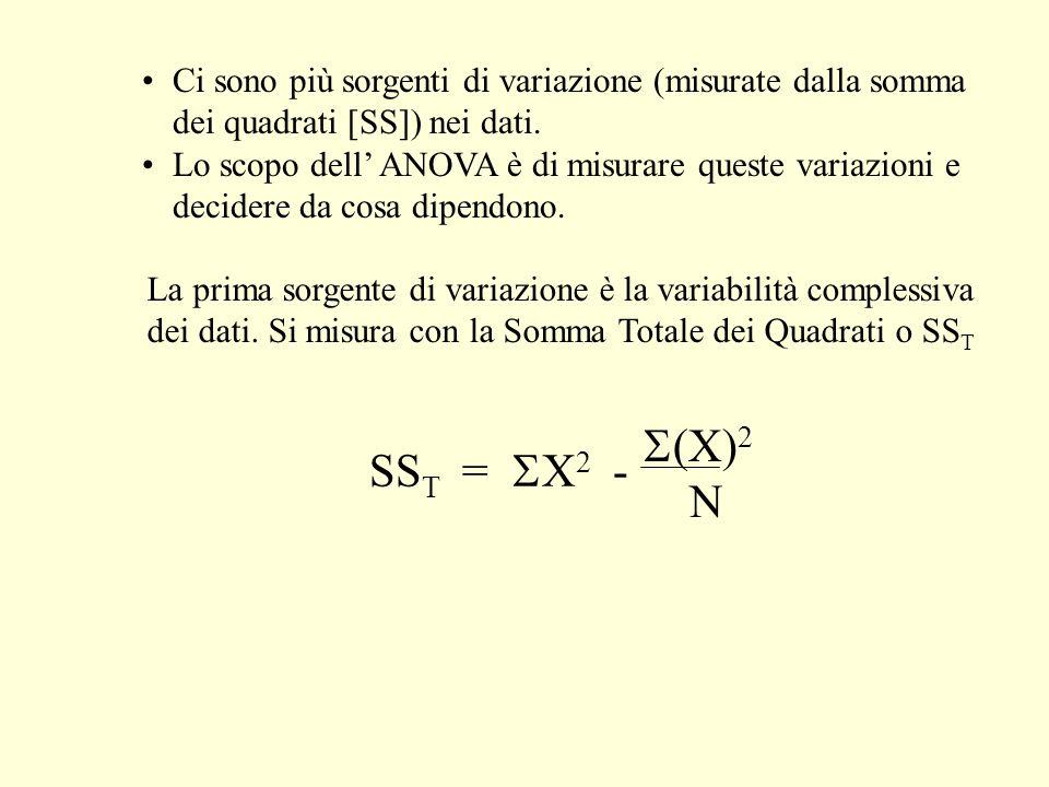Ci sono più sorgenti di variazione (misurate dalla somma dei quadrati [SS]) nei dati.